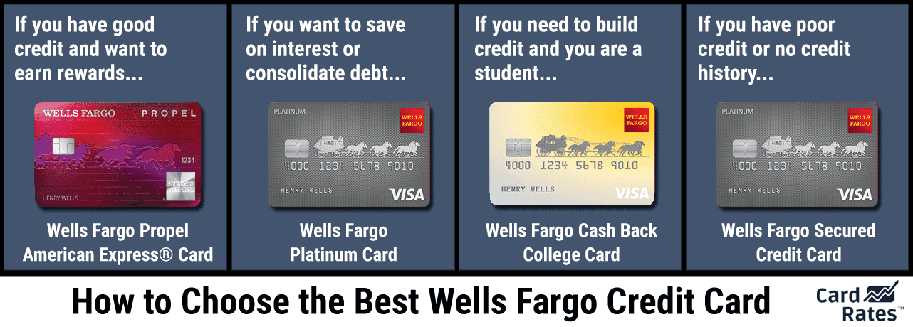 Wells Fargo Credit Cards - Want to Learn How to Apply?