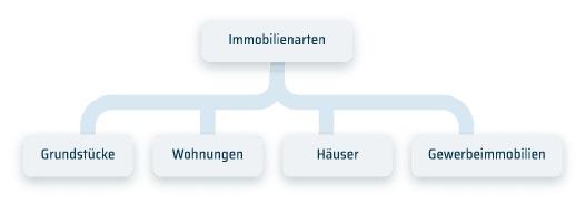 Diese 8 Tipps Helfen Ihnen, Wie Sie Erfolgreich In Immobilien In Deutschland Investieren